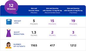 Qsymia påberoper seg 10 kg. vektnedgang etter 12 uker